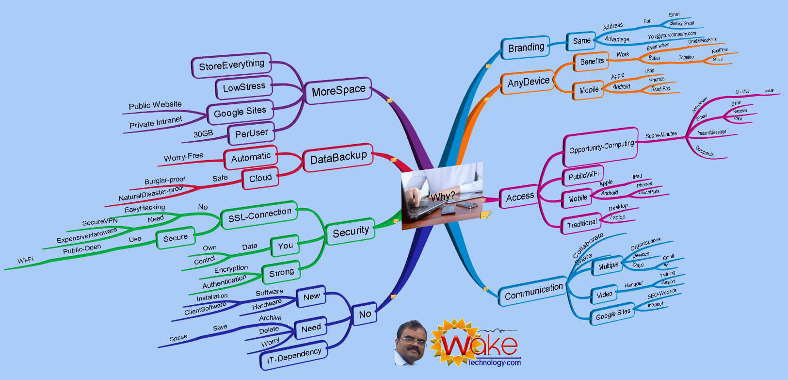 Wake Technology